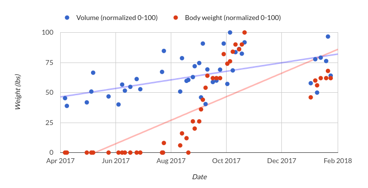 Victor's progress chart for the past year!
